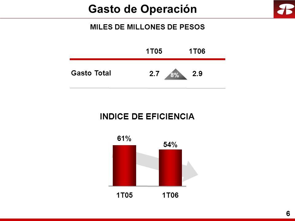 6 Gasto de Operación MILES DE MILLONES DE PESOS INDICE DE EFICIENCIA 61% 1T05 54% 1T06 Gasto Total 1T05 2.7 1T06 2.9 8%