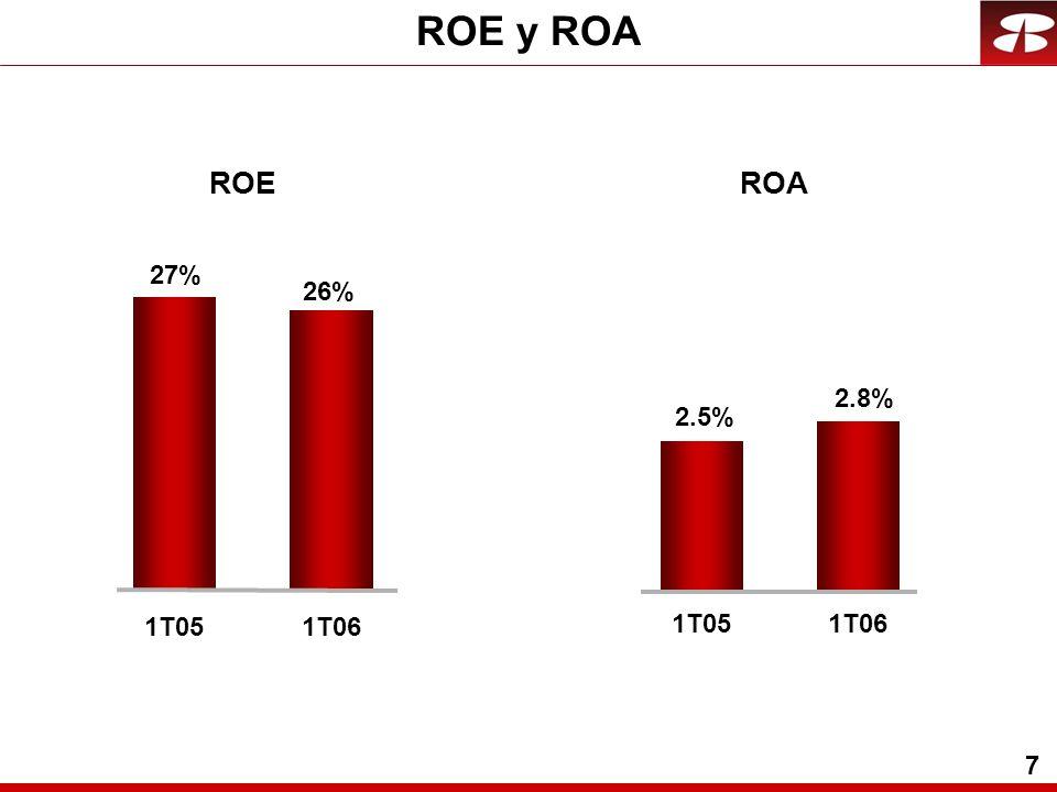 7 ROE y ROA ROEROA 1T05 2.5% 2.8% 1T06 26% 1T06 27% 1T05