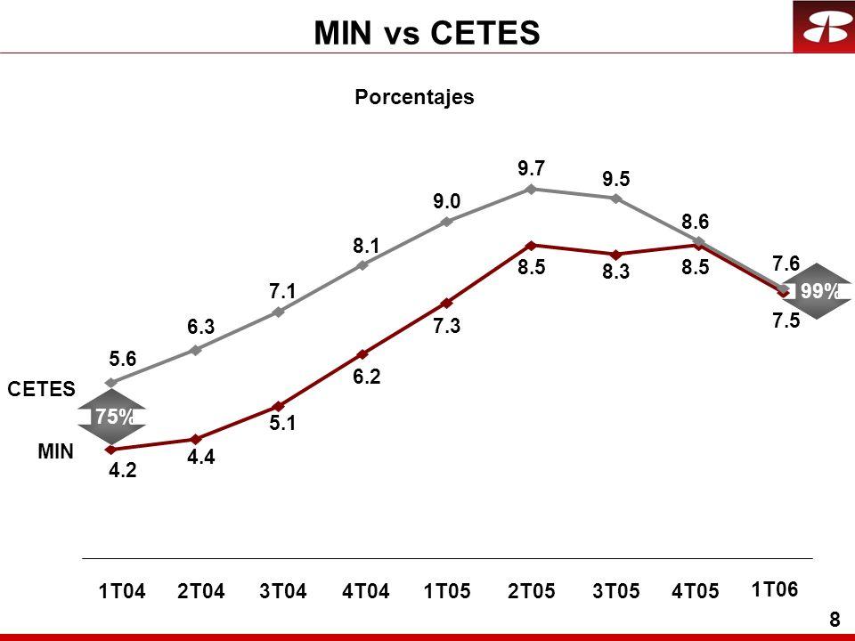 8 MIN vs CETES 1T042T043T044T042T053T054T051T05 1T06 CETES MIN 6.3 7.1 8.1 9.7 9.5 8.6 9.0 7.6 5.6 4.4 5.1 6.2 8.5 8.3 8.5 7.3 7.5 4.2 75%99% Porcentajes