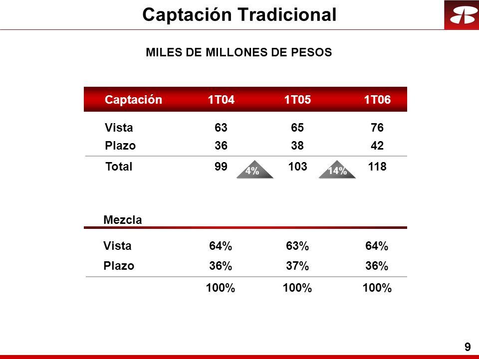 9 Captación Tradicional MILES DE MILLONES DE PESOS Vista Plazo Total Mezcla Vista Plazo Captación1T041T061T05 76 42 118 64% 36% 100% 65 38 103 63% 37% 100% 63 36 99 64% 36% 100% 14%4%