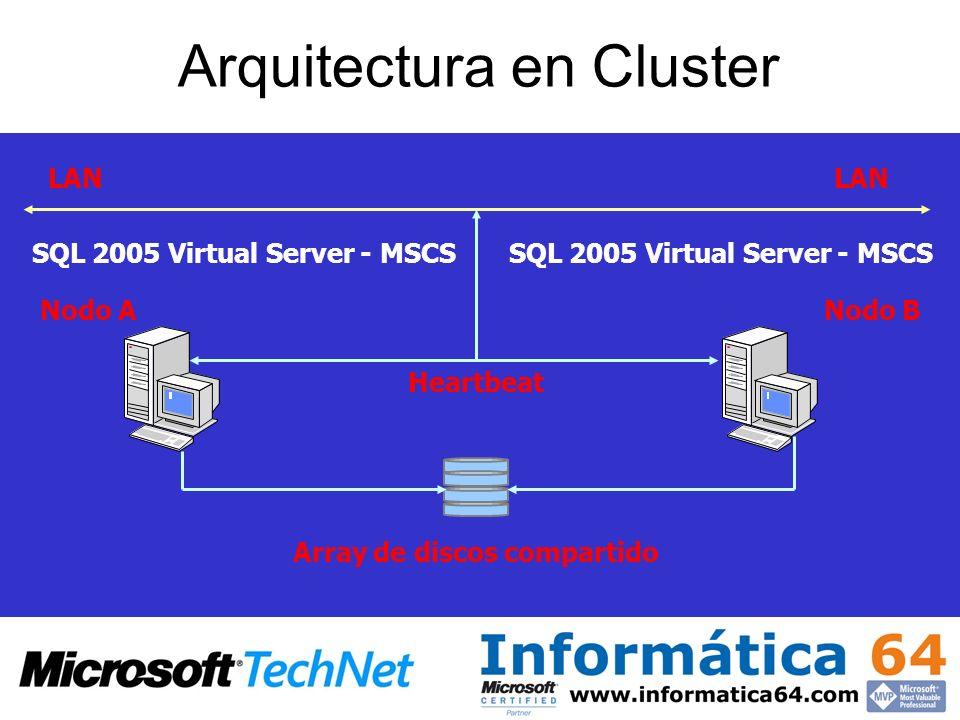 Arquitectura en Cluster Nodo ANodo B Array de discos compartido LAN Heartbeat SQL 2005 Virtual Server - MSCS LAN