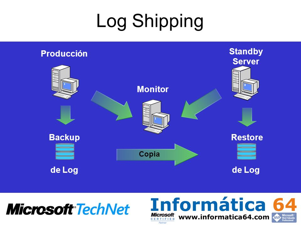 Log Shipping Producción Standby Server de Log RestoreBackup Monitor Copia
