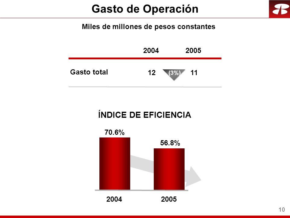 10 Gasto de Operación Miles de millones de pesos constantes ÍNDICE DE EFICIENCIA Gasto total 2004 12 2005 11 70.6% 2004 56.8% 2005 (3%)