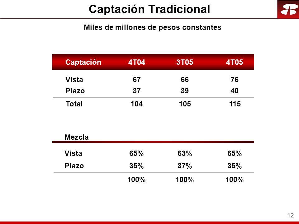 12 Captación Tradicional Vista Plazo Total Mezcla Vista Plazo Captación4T044T053T05 Miles de millones de pesos constantes 66 39 105 63% 37% 67 37 104 65% 35% 100% 76 40 115 65% 35% 100%