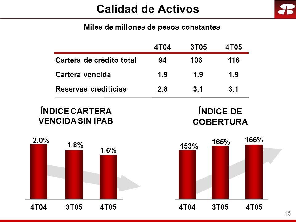 15 Calidad de Activos Cartera vencida Reservas crediticias 4T043T054T05 ÍNDICE DE COBERTURA 1.9 3.1 ÍNDICE CARTERA VENCIDA SIN IPAB Cartera de crédito total116 Miles de millones de pesos constantes 1.9 2.83.1 94106 166% 153% 165% 4T043T054T05 1.6% 2.0% 1.8% 4T043T054T05