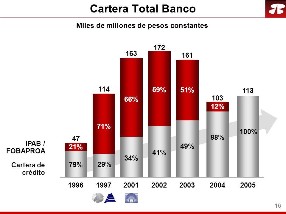 16 Miles de millones de pesos constantes 172 1997 114 2001 163 20022003 71% 66% 59% 51% 29% 34% 41% 49% 2005 113 100% 2004 88% 12% Cartera de crédito IPAB / FOBAPROA 1996 47 21% 79% 161 103 Cartera Total Banco