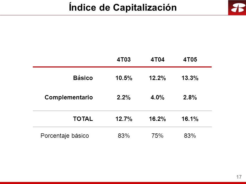 17 Índice de Capitalización Básico Complementario TOTAL 13.3% 2.8% 16.1% 4T034T044T05 Porcentaje básico83% 10.5%12.2% 2.2%4.0% 12.7%16.2% 83%75%