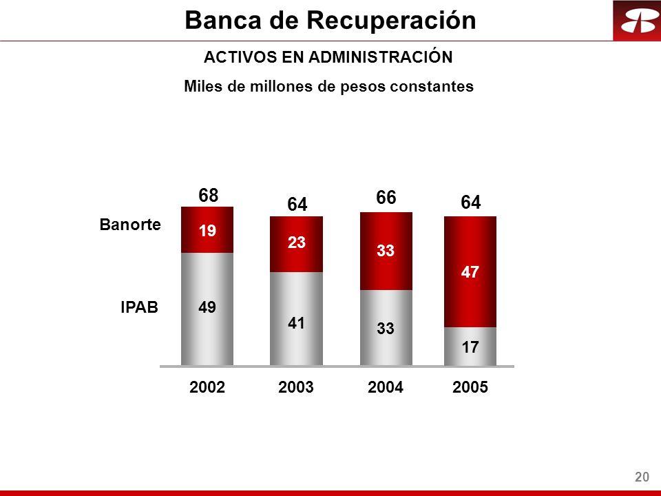 20 Banca de Recuperación ACTIVOS EN ADMINISTRACIÓN 49 41 33 19 23 33 200220032004 Banorte IPAB 68 64 66 Miles de millones de pesos constantes 17 47 2005 64