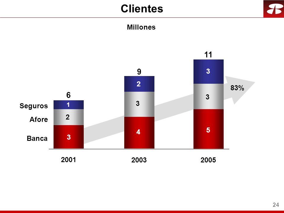 24 Clientes 3 4 4 2 3 1 2 2.4 2001 2003 Banca Afore Seguros Millones 6 9 5 3 3 2005 11 83%