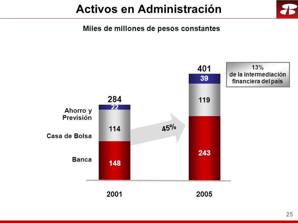 25 Miles de millones de pesos constantes Activos en Administración 148 114 2001 Banca Casa de Bolsa 284 Ahorro y Previsión 243 119 2005 401 39 45% 22 13% de la intermediación financiera del país