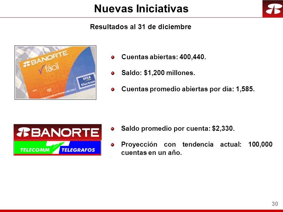 30 Nuevas Iniciativas Cuentas abiertas: 400,440. Saldo: $1,200 millones.