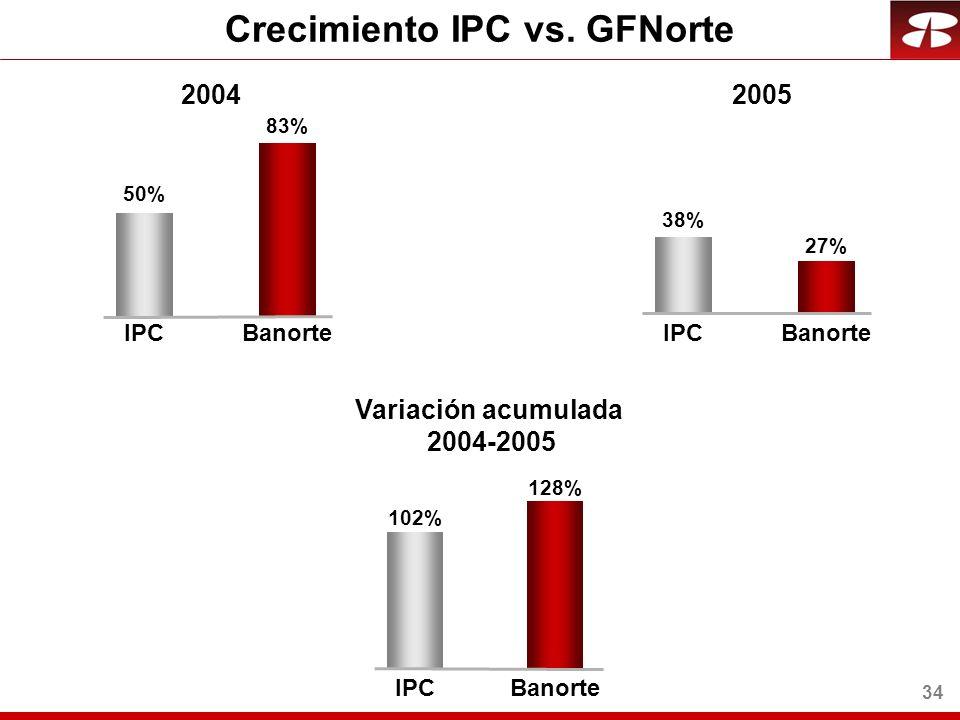34 Crecimiento IPC vs.