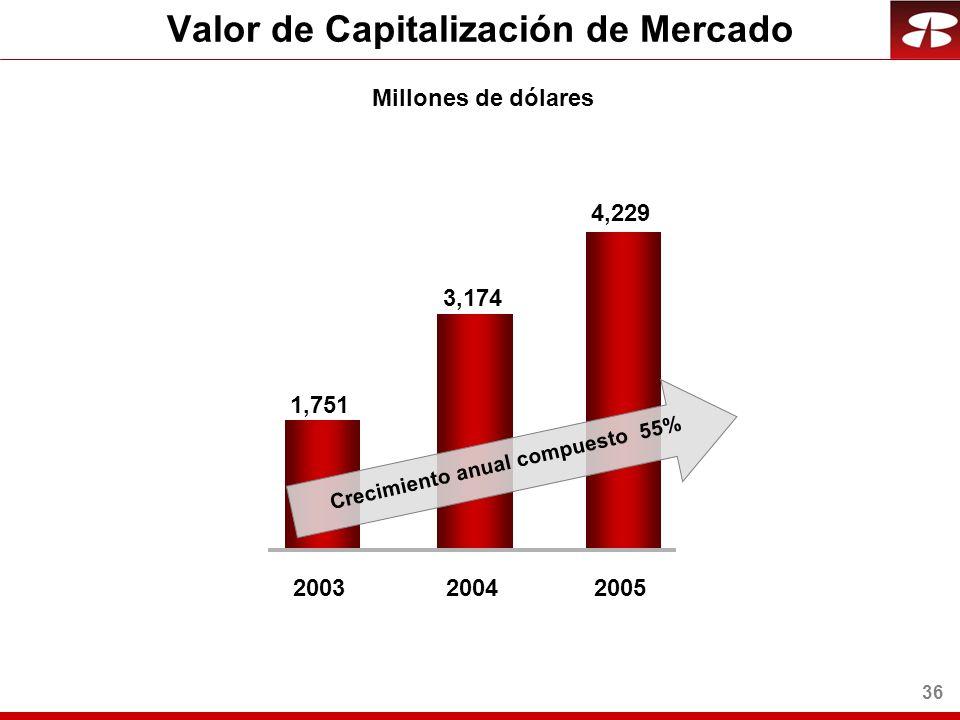 36 Millones de dólares 3,174 1,751 20032004 4,229 2005 Crecimiento anual compuesto 55% Valor de Capitalización de Mercado
