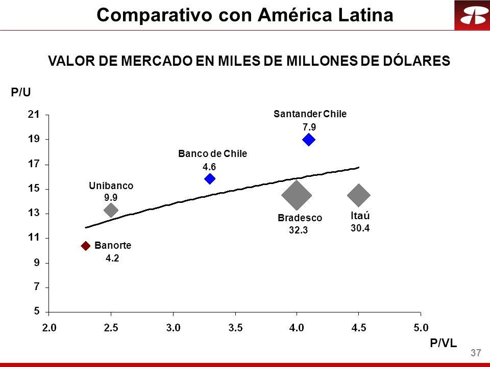 37 Comparativo con América Latina VALOR DE MERCADO EN MILES DE MILLONES DE DÓLARES Banorte Unibanco Santander Chile Banco de Chile Itaú Bradesco 4.2 4.6 32.3 30.4 7.9 P/U P/VL 9.9