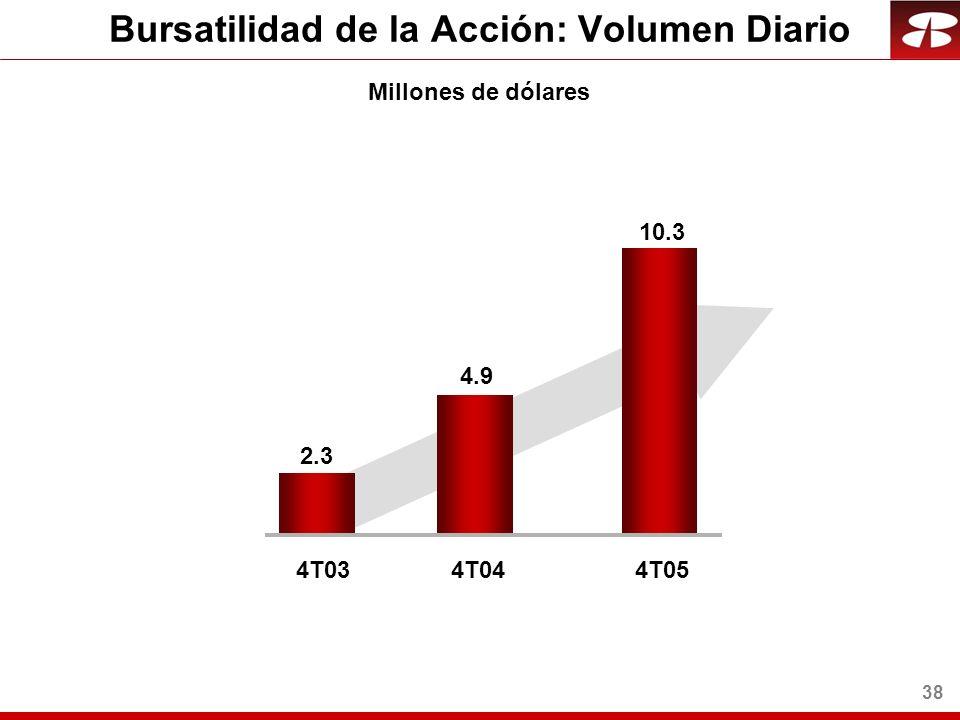 38 Bursatilidad de la Acción: Volumen Diario Millones de dólares 4T034T04 2.3 4.9 4T05 10.3