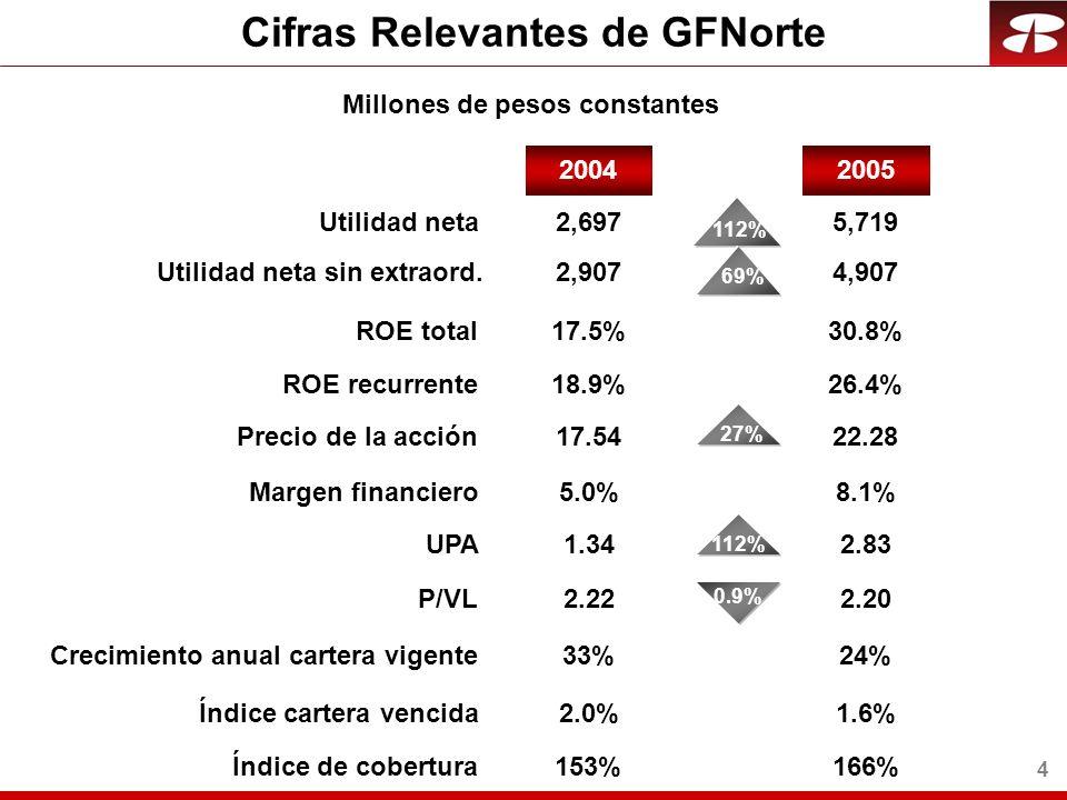 4 Millones de pesos constantes 2005 Utilidad neta ROE total Precio de la acción UPA P/VL 2004 Margen financiero 112% 5,719 30.8% 27% 22.28 2.83 2.20 8.1% 112% Utilidad neta sin extraord.4,907 69% ROE recurrente26.4% 2,697 17.5% 17.54 1.34 2.22 5.0% 2,907 18.9% Crecimiento anual cartera vigente Índice cartera vencida Índice de cobertura 24% 1.6% 166% 33% 2.0% 153% 0.9% Cifras Relevantes de GFNorte