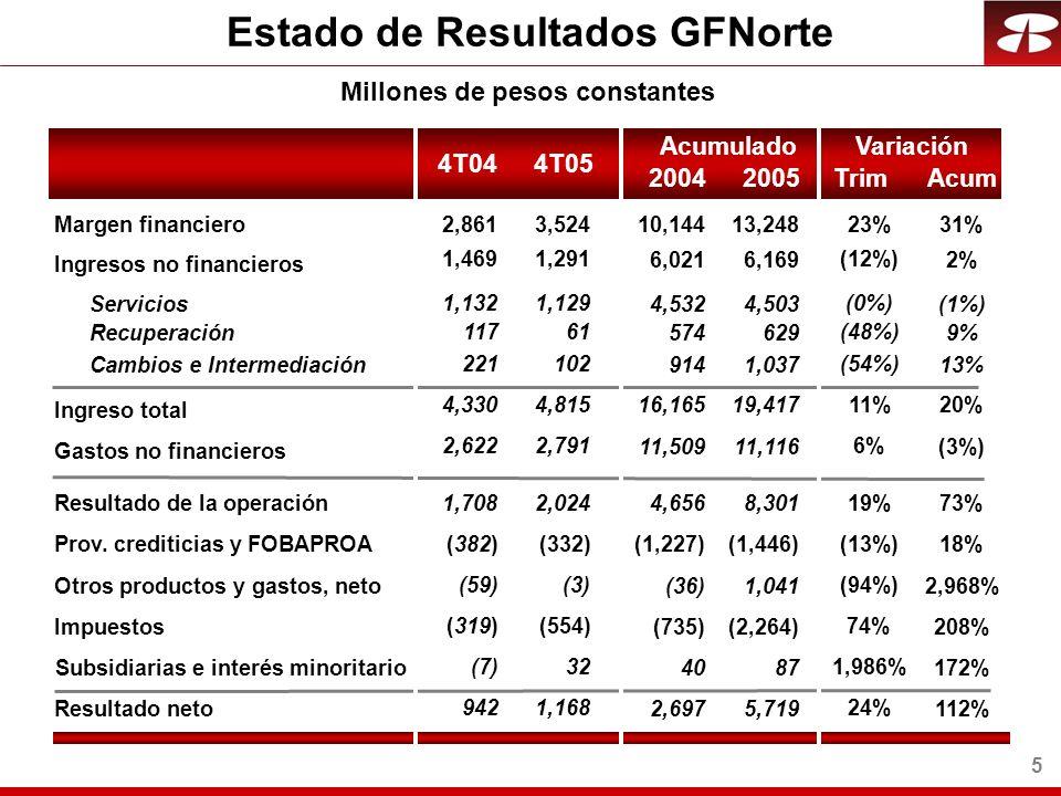 26 Millones de transacciones por mes Transacciones con Clientela 33% 67% 36% 2001 Sucursales Medios Electrónicos 25 74% 2005 34 26% 29% 71% 2003 30