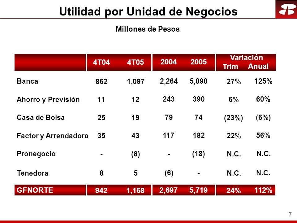 8 ROEROA Acumulado Anual 2004 1.2% 3.1% 2005 2.7% Utilidades Recurrentes 30.8% 2005 17.5% 2004 26.4% Utilidades Recurrentes ROE y ROA