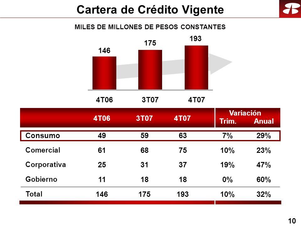 10 MILES DE MILLONES DE PESOS CONSTANTES Cartera de Crédito Vigente 4T063T074T07 Trim.