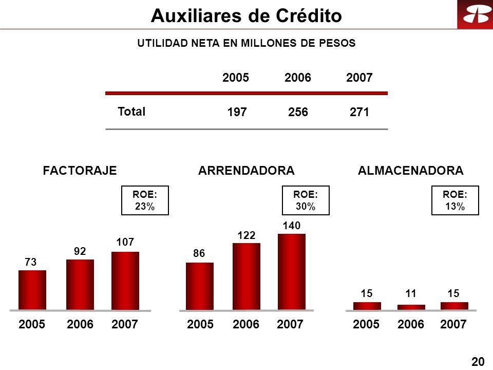 20 Auxiliares de Crédito FACTORAJE 73 92 ALMACENADORA 1511 ARRENDADORA 86 122 107 140 15 Total 2005 197 2006 256 2007 271 ROE: 23% ROE: 30% ROE: 13% 2005200620052006200520062007 UTILIDAD NETA EN MILLONES DE PESOS