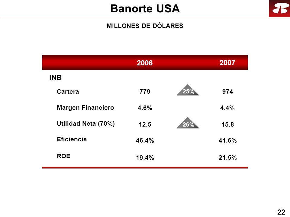 22 Banorte USA MILLONES DE DÓLARES 2007 2006 INB Cartera Eficiencia ROE Utilidad Neta (70%) Margen Financiero 974 4.4% 15.8 41.6% 21.5% 779 12.5 19.4% 46.4% 4.6% 11% 25% 11% 26%
