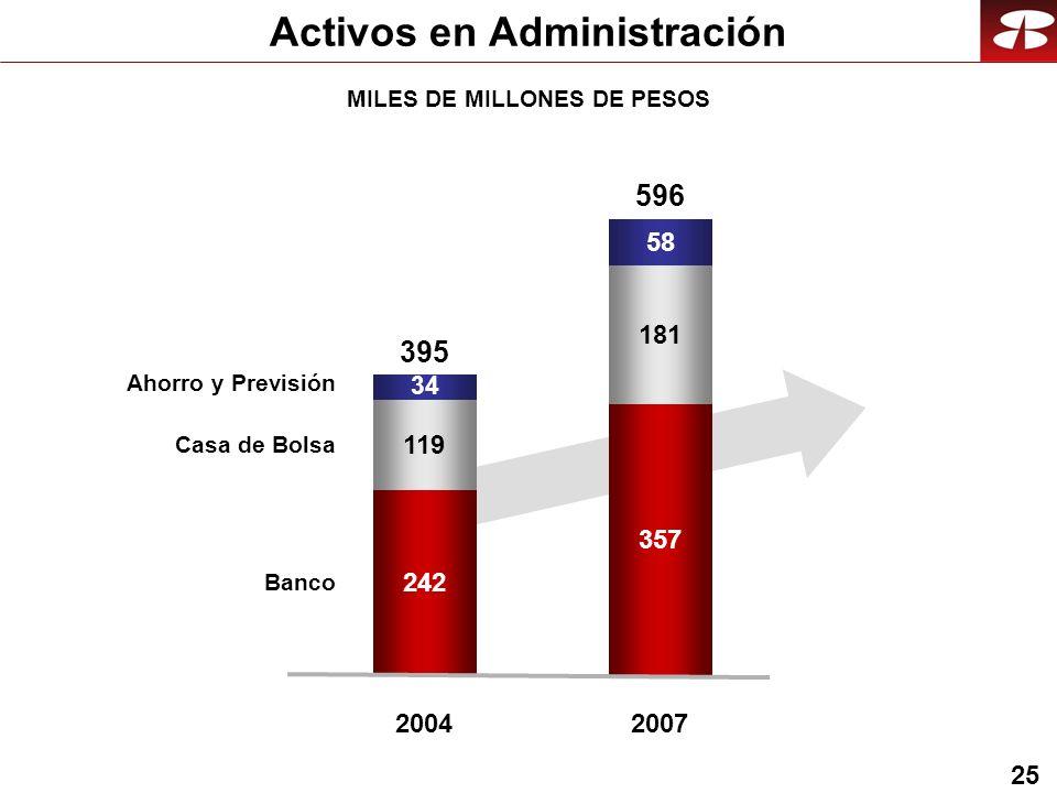 25 MILES DE MILLONES DE PESOS Activos en Administración Banco Casa de Bolsa Ahorro y Previsión 242 119 2004 395 34 357 181 2007 596 58