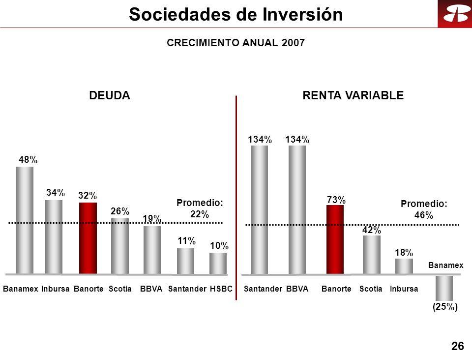 26 Sociedades de Inversión DEUDARENTA VARIABLE 32% 48% 19% ScotiaBanamex BBVABanorte 26% Santander 11% HSBC (25%) 134% 42% InbursaScotia SantanderBanorte 73% BBVA Banamex 10% CRECIMIENTO ANUAL 2007 Inbursa 34% 18% Promedio: 22% Promedio: 46%