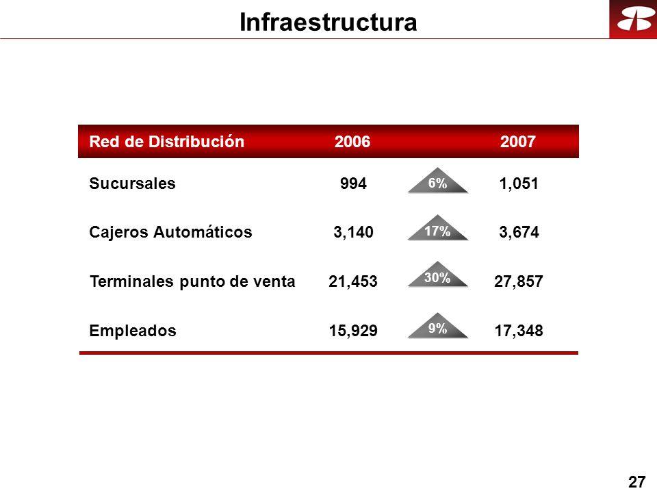 27 Infraestructura Red de Distribución 2007 Sucursales Cajeros Automáticos Terminales punto de venta 1,051 3,674 27,857 Empleados17,348 994 3,140 21,453 15,929 2006 6% 17% 30% 9%
