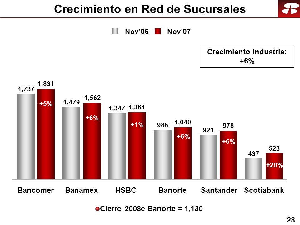 28 986 921 437 1,831 1,562 1,361 1,040 978 523 1,737 1,479 1,347 BancomerBanamexHSBCBanorteSantanderScotiabank Crecimiento en Red de Sucursales Cierre 2008e Banorte = 1,130 +5% +1% +6% +20% Crecimiento Industria: +6% +6% Nov06 Nov07