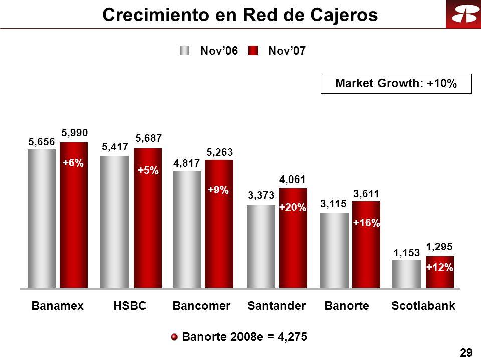 29 5,990 5,687 5,263 4,061 3,611 1,295 5,656 5,417 4,817 3,373 3,115 1,153 Crecimiento en Red de Cajeros +6% +5% +9% +20% +16% +12% Nov06 Nov07 BanamexHSBCBancomerSantanderBanorteScotiabank Market Growth: +10% Banorte 2008e = 4,275