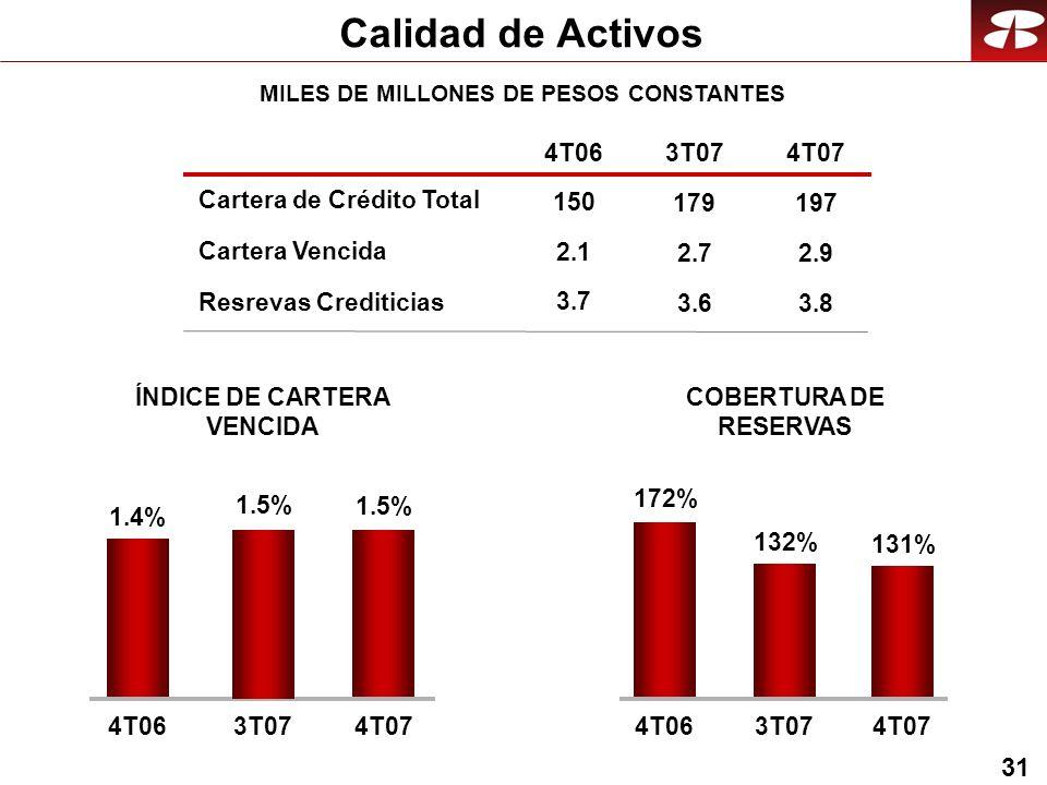31 Calidad de Activos Cartera Vencida Resrevas Crediticias COBERTURA DE RESERVAS ÍNDICE DE CARTERA VENCIDA Cartera de Crédito Total MILES DE MILLONES DE PESOS CONSTANTES 4T063T074T07 2.1 3.7 150 2.7 3.6 179 2.9 3.8 197 131% 172% 132% 4T063T074T07 1.5% 1.4% 4T063T074T07 1.5%
