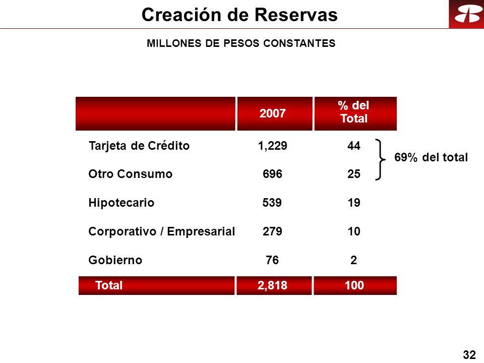 32 Creación de Reservas Hipotecario Corporativo / Empresarial Gobierno Tarjeta de Crédito 696 76 1,229 539 Otro Consumo 279 2007 Total2,818 % del Total 25 2 44 19 10 100 69% del total MILLONES DE PESOS CONSTANTES