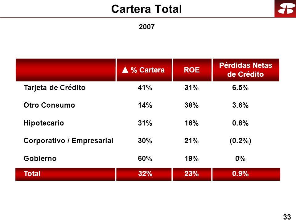 33 Cartera Total Hipotecario Corporativo / Empresarial Gobierno Tarjeta de Crédito 14% 60% 41% 31% Otro Consumo 30% Total32% ROE 38% 19% 31% 16% 21% 3.6% 0% 6.5% 0.8% (0.2%) Pérdidas Netas de Crédito 23%0.9% 2007 % Cartera