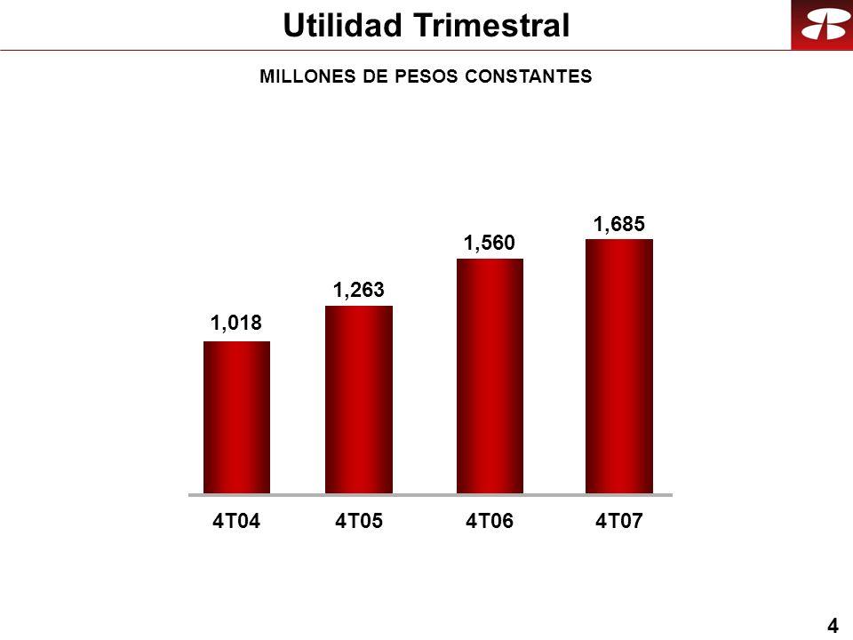 4 Utilidad Trimestral MILLONES DE PESOS CONSTANTES 1,685 1,018 4T044T05 1,560 4T06 1,263 4T07
