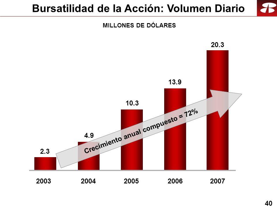 40 Bursatilidad de la Acción: Volumen Diario MILLONES DE DÓLARES 20032004 2.3 4.9 2005 10.3 2006 13.9 Crecimiento anual compuesto = 72% 2007 20.3