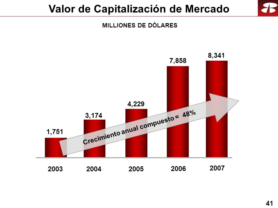 41 Valor de Capitalización de Mercado 7,858 2006 3,174 1,751 20032004 4,229 2005 8,341 2007 Crecimiento anual compuesto = 48% MILLIONES DE DÓLARES