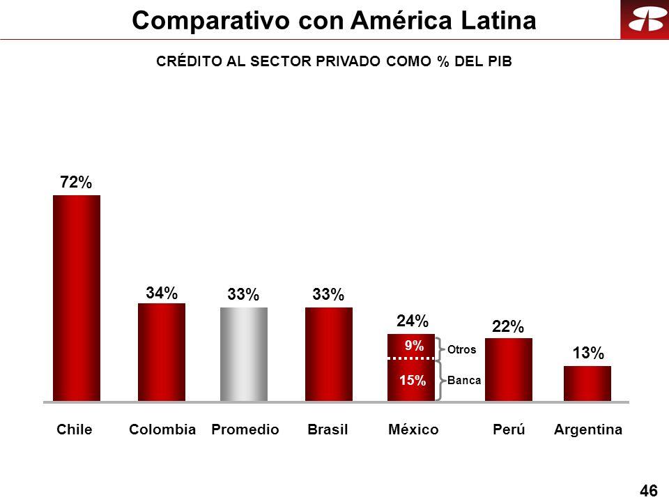 46 Comparativo con América Latina 34% 33% 13% 24% 72% ChileColombiaPromedioArgentinaMéxico Banca Otros 15% 9% 33% Brasil 22% Perú CRÉDITO AL SECTOR PRIVADO COMO % DEL PIB