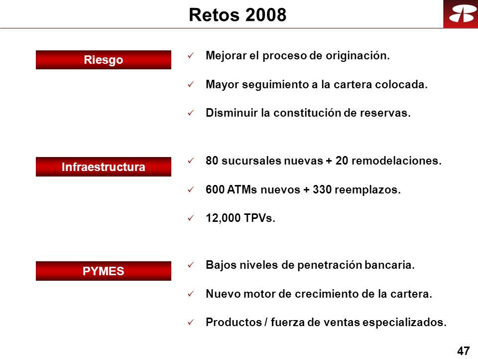 47 Retos 2008 Infraestructura 80 sucursales nuevas + 20 remodelaciones.