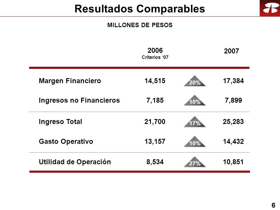 6 Resultados Comparables Margen Financiero14,515 2007 17,384 20% MILLONES DE PESOS Ingresos no Financieros7,1857,899 10% Ingreso Total21,70025,283 17% Gasto Operativo13,15714,432 10% 2006 Criterios 07 Utilidad de Operación8,53410,851 27%