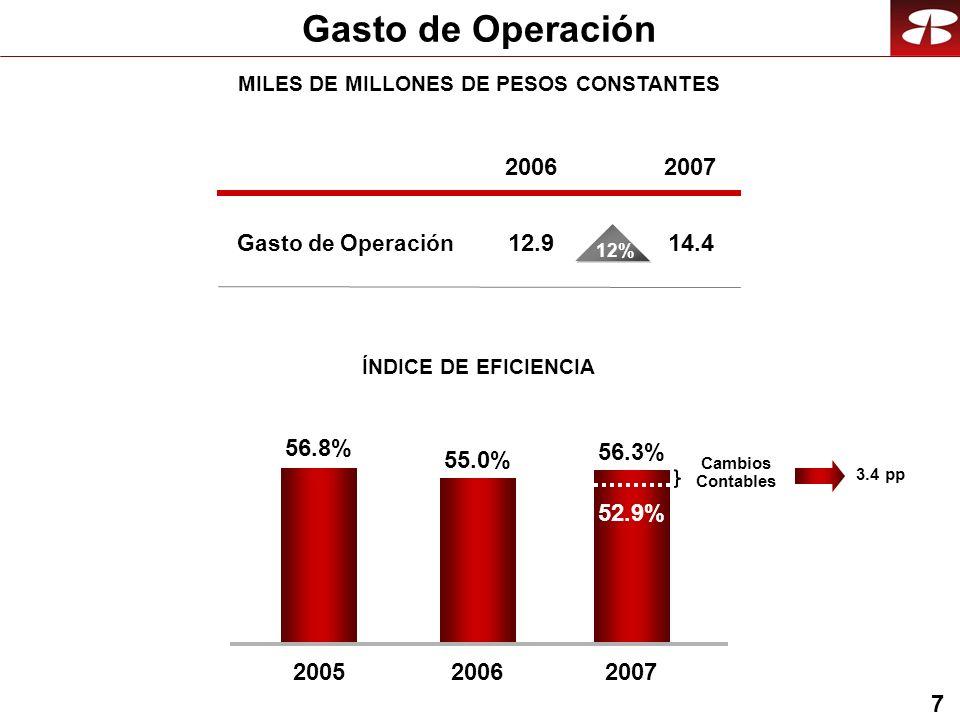 18 Banca de Recuperación UTILIDAD NETA EN MILLONES DE PESOS Total 2005 917 2006 715 2007 766 ACTIVOS Miles de Millones de Pesos 2007 2006 5.2 54.4 6.7 51.8Cartera Bienes % 29% (5%) 1.32.4Proyectos 85%