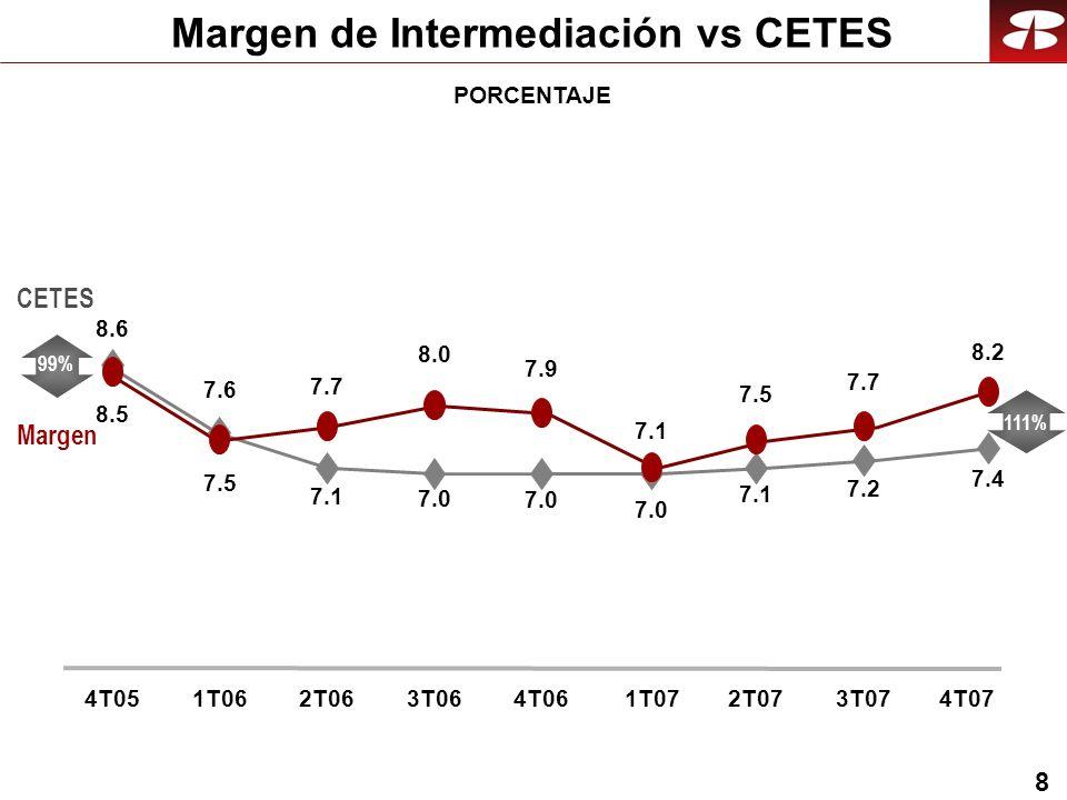 8 Margen de Intermediación vs CETES PORCENTAJE CETES Margen 4T051T062T063T064T061T072T073T07 99% 111% 4T07 8.6 7.6 7.1 8.5 7.5 7.0 7.1 7.2 7.4 7.9 8.0 7.7 7.5 7.7 8.2