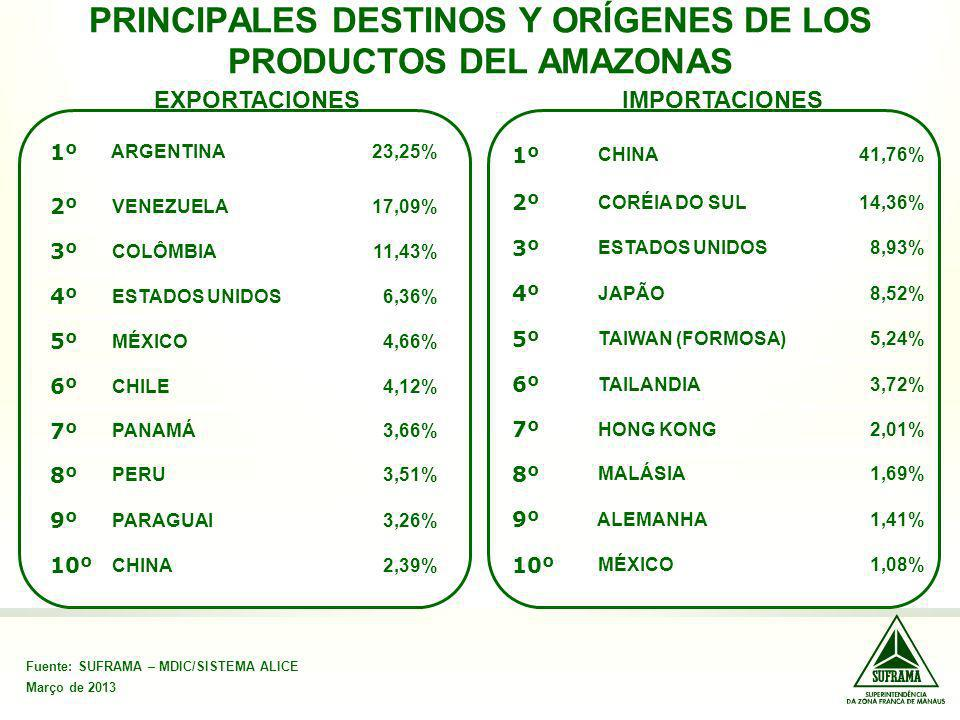 PRINCIPALES DESTINOS Y ORÍGENES DE LOS PRODUCTOS DEL AMAZONAS Fuente: SUFRAMA – MDIC/SISTEMA ALICE Março de 2013 EXPORTACIONESIMPORTACIONES 1º CHINA41