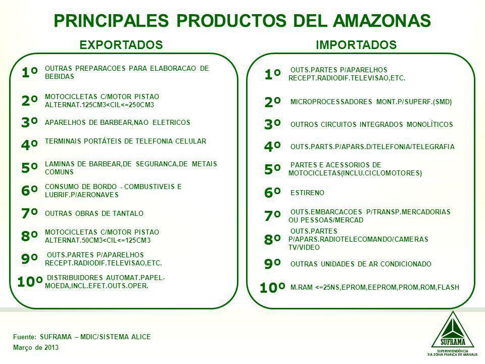 PRINCIPALES PRODUCTOS DEL AMAZONAS Fuente: SUFRAMA – MDIC/SISTEMA ALICE Março de 2013 EXPORTADOSIMPORTADOS 1º OUTRAS PREPARACOES PARA ELABORACAO DE BE