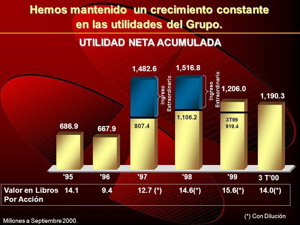 RENDIMIENTO DE CAPITAL Información calculada de los Press Release de cada Institución.