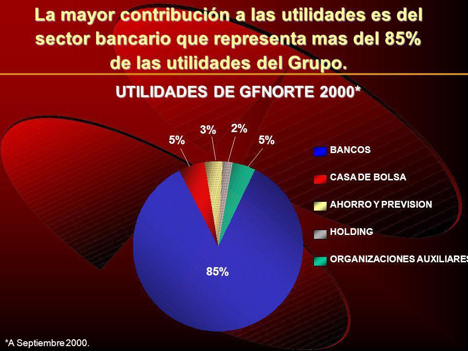 UTILIDAD POR ACCION * GFNorte ha incrementado su utilidad por acción 30% 2.41 1.86 3 T 993 T 00 Pesos a Septiembre 2000.