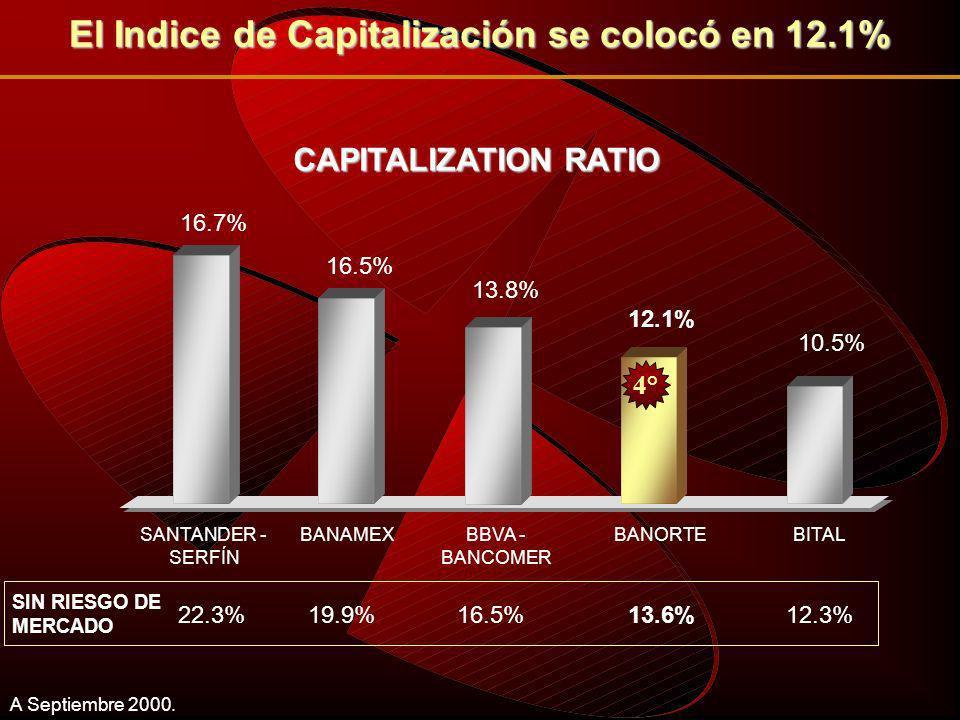Capitalización