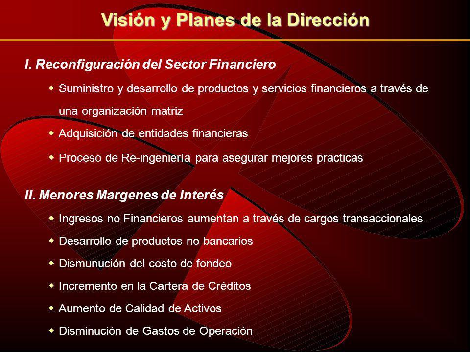 I. Reconfiguración del Sector Financiero II. Menores Margenes de Interés III.