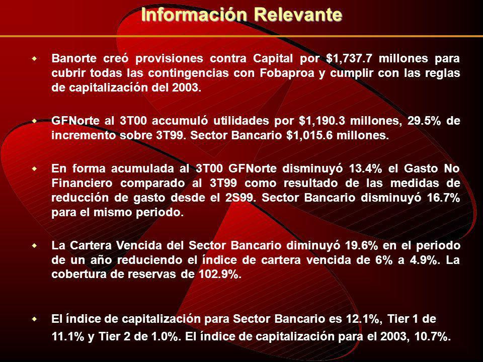 UTILIDADES DE GFNORTE 2000* 5% 2% 5% 3% 85% BANCOS CASA DE BOLSA AHORRO Y PREVISION HOLDING ORGANIZACIONES AUXILIARES *A Septiembre 2000.