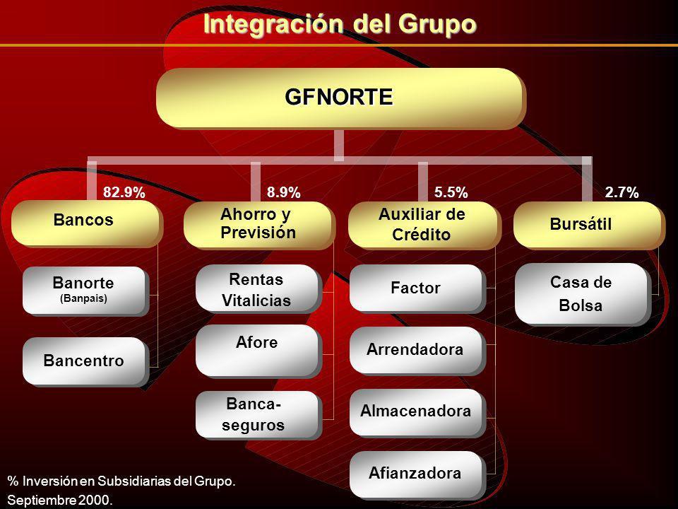 GFNORTE Factor Almacenadora Arrendadora Auxiliar de Crédito Afianzadora 5.5% Rentas Vitalicias Afore Ahorro y Previsión 8.9% Banca- seguros Banca- seguros Integración del Grupo % Inversión en Subsidiarias del Grupo.