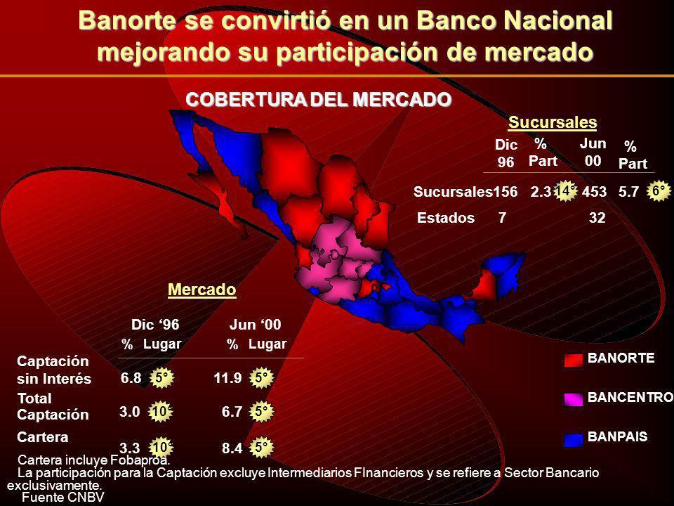 BANAMEXBITALBBVA - BANCOMER BANORTE SANTANDER- SERFIN 2.2% 4.0% 4.9% 8.0% 8.1% INDICE DE CARTERA VENCIDA A Septiembre 2000.